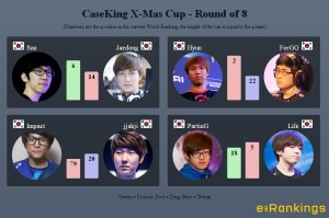 CaseKing X-Mas Cup - Round of 8