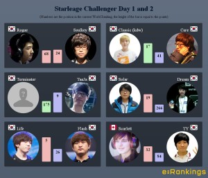 Starleage Challenger Day 1 and 2