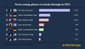 Seven young players to break through in 2015