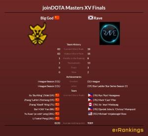 Dota 2 Asia Championships Big God vs Rave
