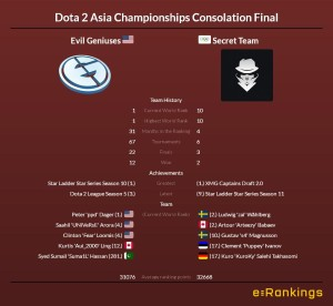 Dota 2 Asia Championships Evil Geniuses vs Team Secret
