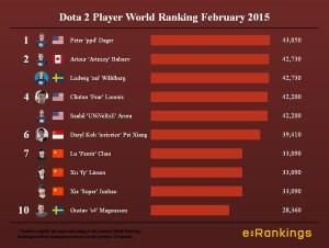 Dota 2 Player World Ranking February 2015