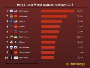 Dota 2 Team World Ranking February 2015