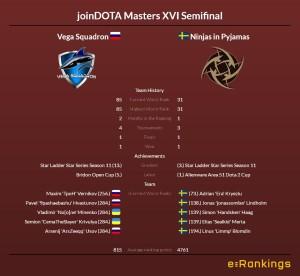 joinDOTA Masters XVI Semifinal