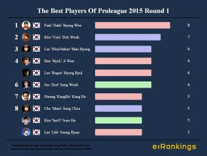 Best Players Of Proleague 2015 Round 1