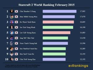 Starcraft 2 World Ranking February 2015