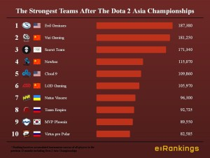 The Strongest Teams After The Dota 2 Asia Championships
