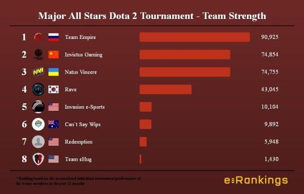 Major All Stars Dota 2 Tournament - Team Strength
