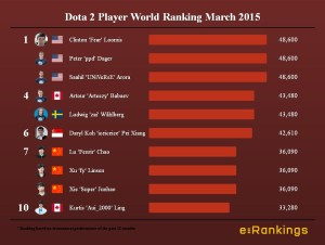 Dota 2 Player World Ranking