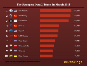 The Strongest Dota 2 Teams In March 2015