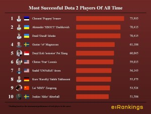 Most Successful Dota Players Of All Time