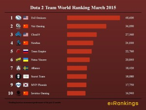 Dota 2 Team World Ranking March 2015