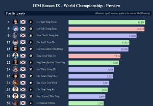 IEM World Championship 2015 Preview