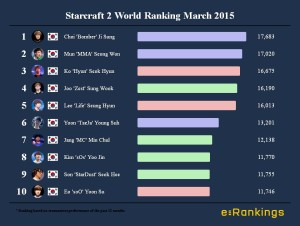 Starcraft 2 World Ranking March 2015
