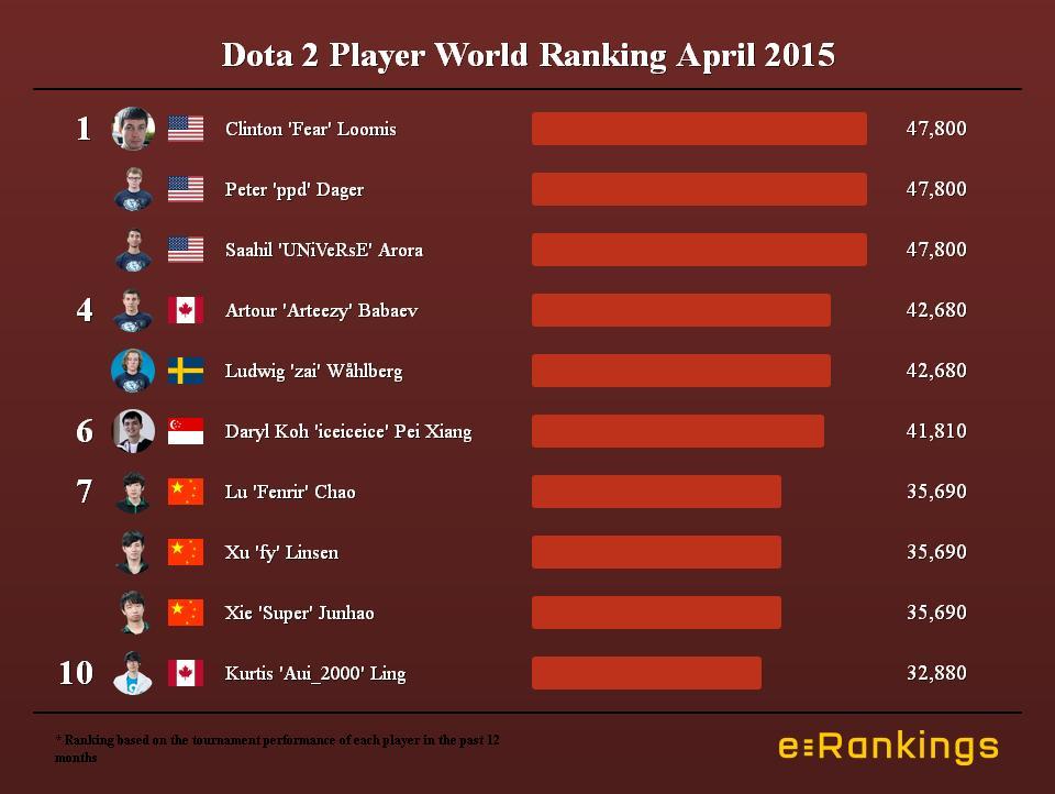 Dota 2 Player World Ranking April 2015
