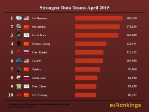 Strongest Dota Teams April 2015