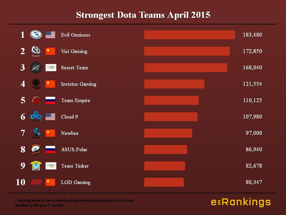 Strongest Dota Teams April 2015