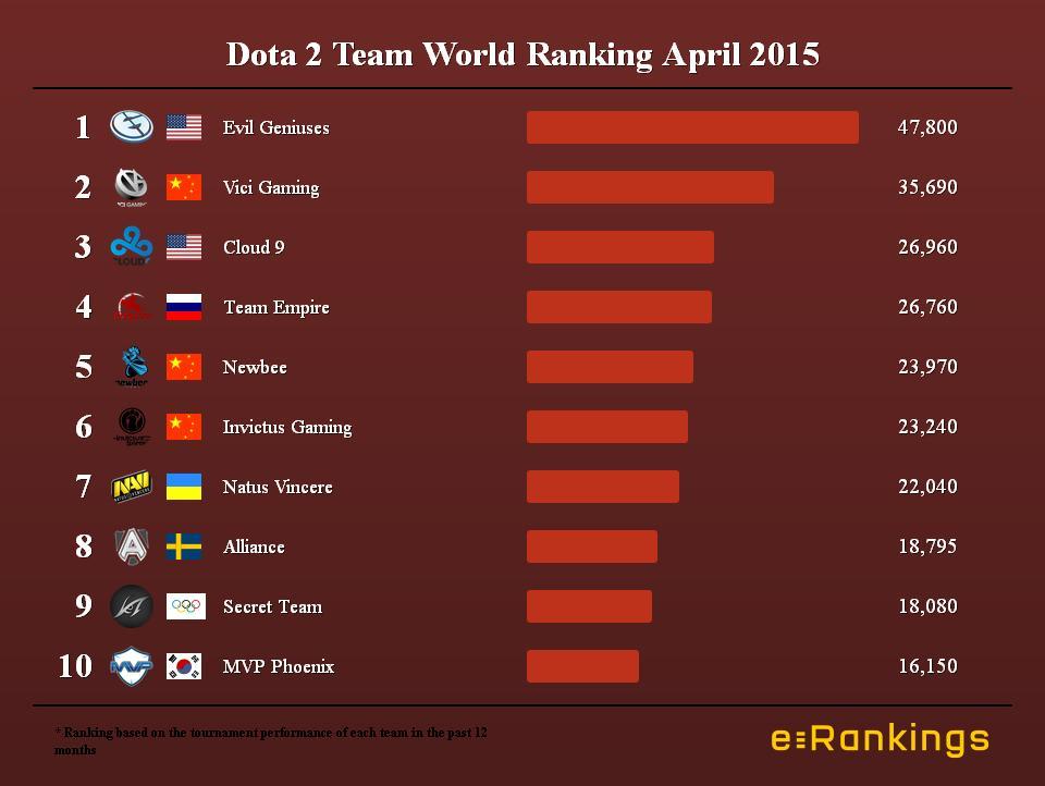 Dota 2 Team World Ranking April 2015