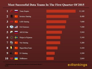 Most Successful Dota Teams In The First Quarter Of 2015