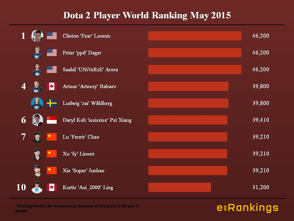 Dota 2 Player World Ranking May 2015