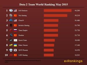 Dota 2 Team World Ranking May 2015