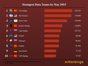 Strongest Dota Teams In May 2015