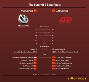 Team comparison Vici Gaming vs LGD Gaming