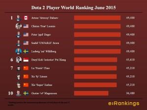 Dota 2 Player World Ranking June 2015