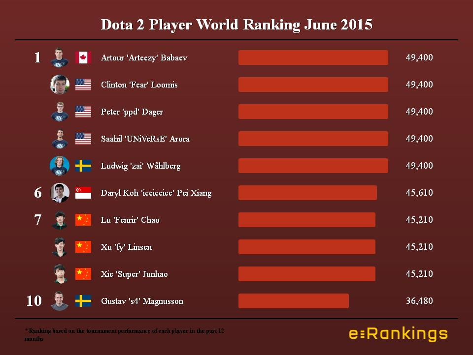 Dota 2 Player World Ranking June 2015