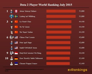 Dota 2 Player World Ranking July 2015