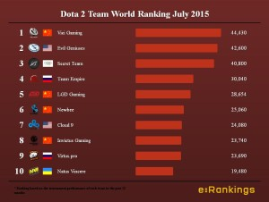 Dota 2 Team World Ranking July 2015