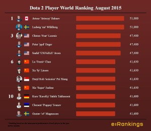 Dota 2 Player World Ranking August 2015