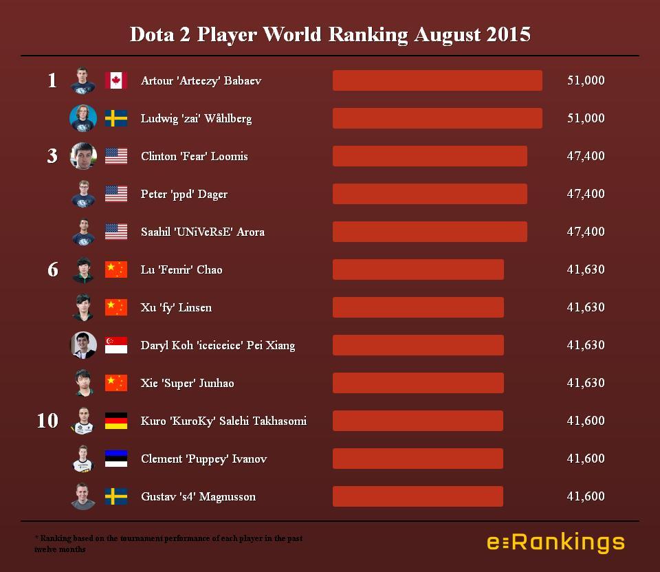 Dota 2 Player World Ranking August 2015