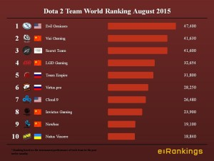 Dota 2 Team World Ranking August 2015