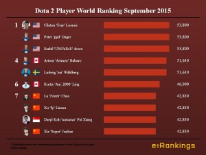 Dota 2 Player World Ranking September 2015