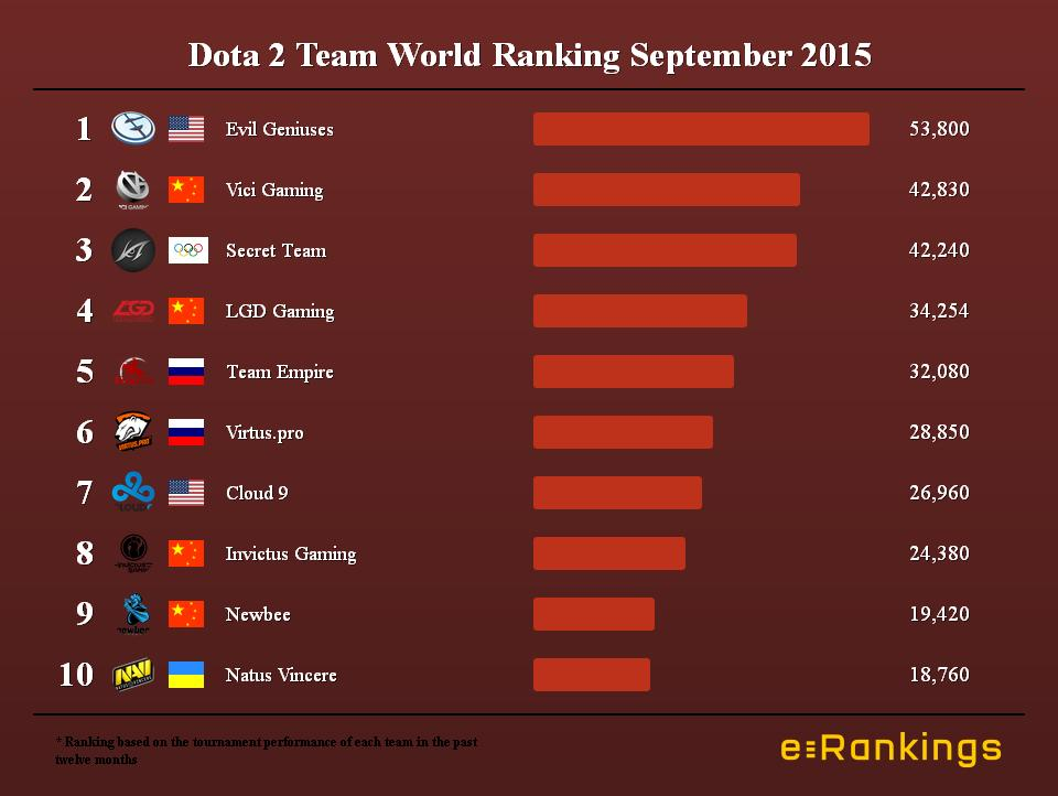 Dota 2 Team World Ranking September 2015