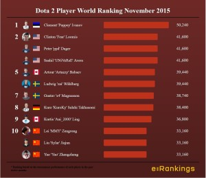 Dota 2 Player World Ranking November 2015