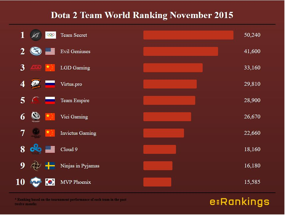 Dota 2 Team World Ranking November 2015