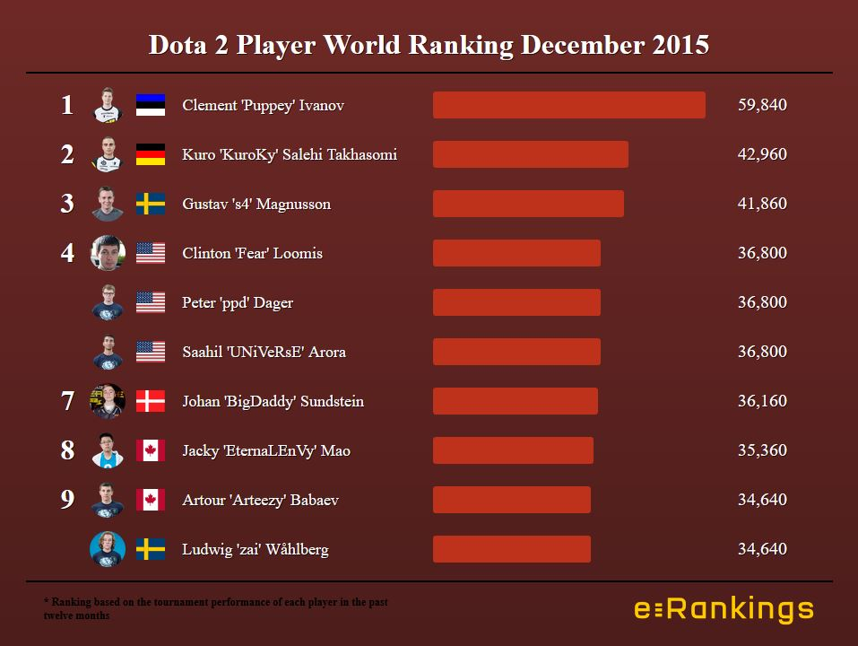 Dota 2 Player World Ranking December 2015