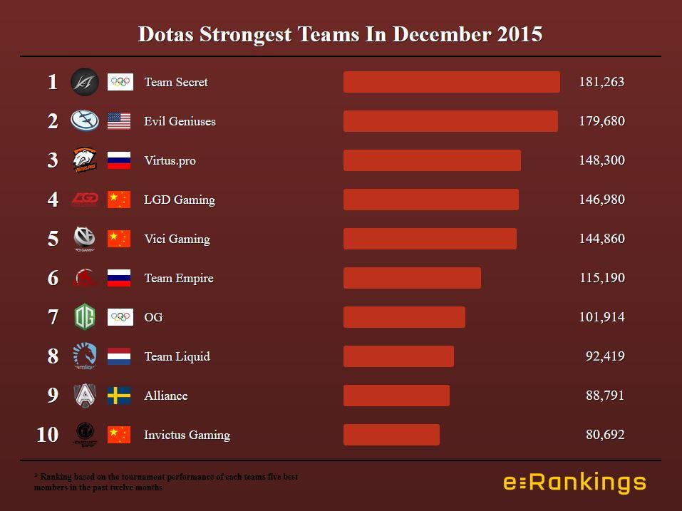 Dotas Strongest Teams In December 2015
