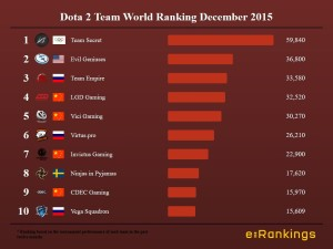 Dota 2 Team World Ranking December 2015