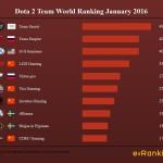 Dota 2 Team World Ranking January 2016