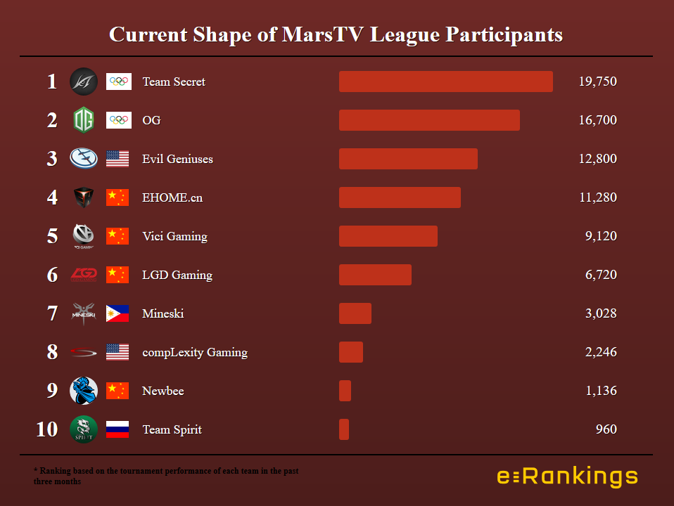 MarsTV Dota League