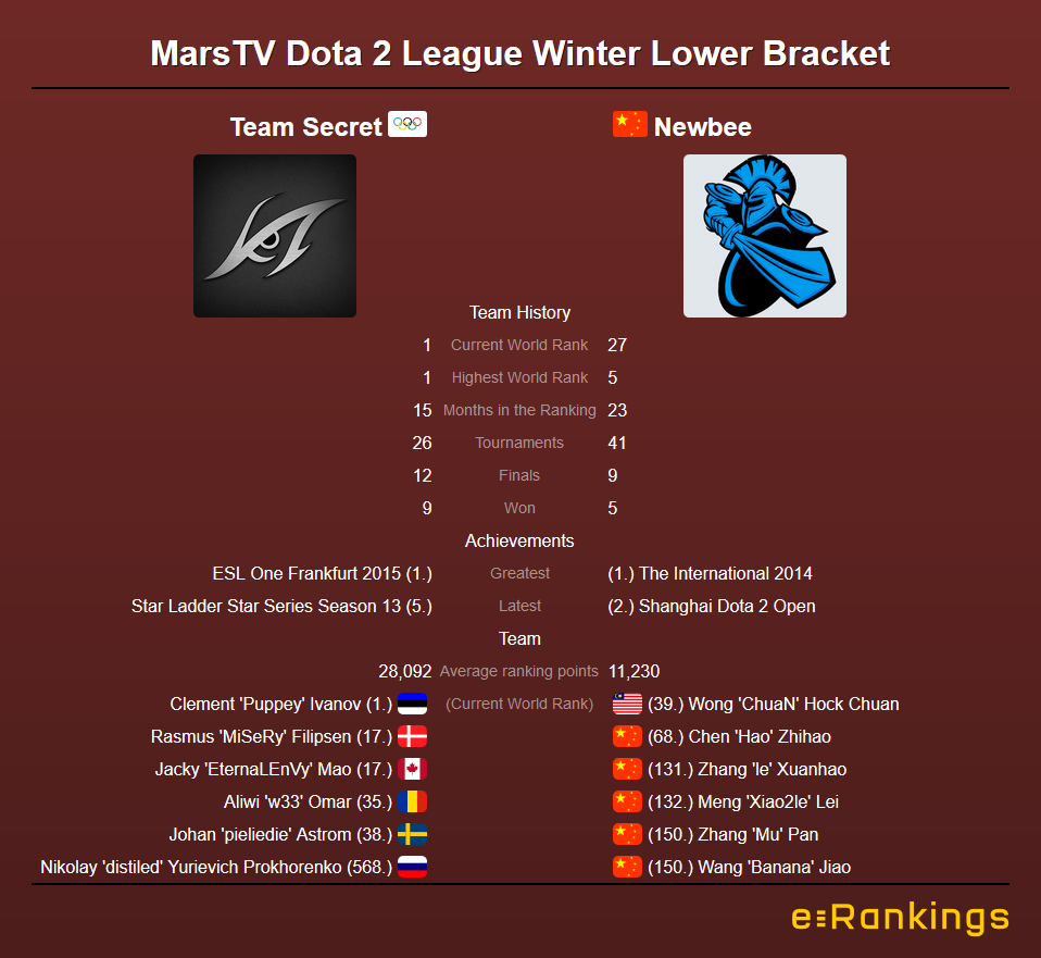 MarsTV Dota League Team Secret vs Newbee
