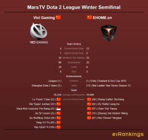 MarsTV Dota League Vici Gaming vs Ehome