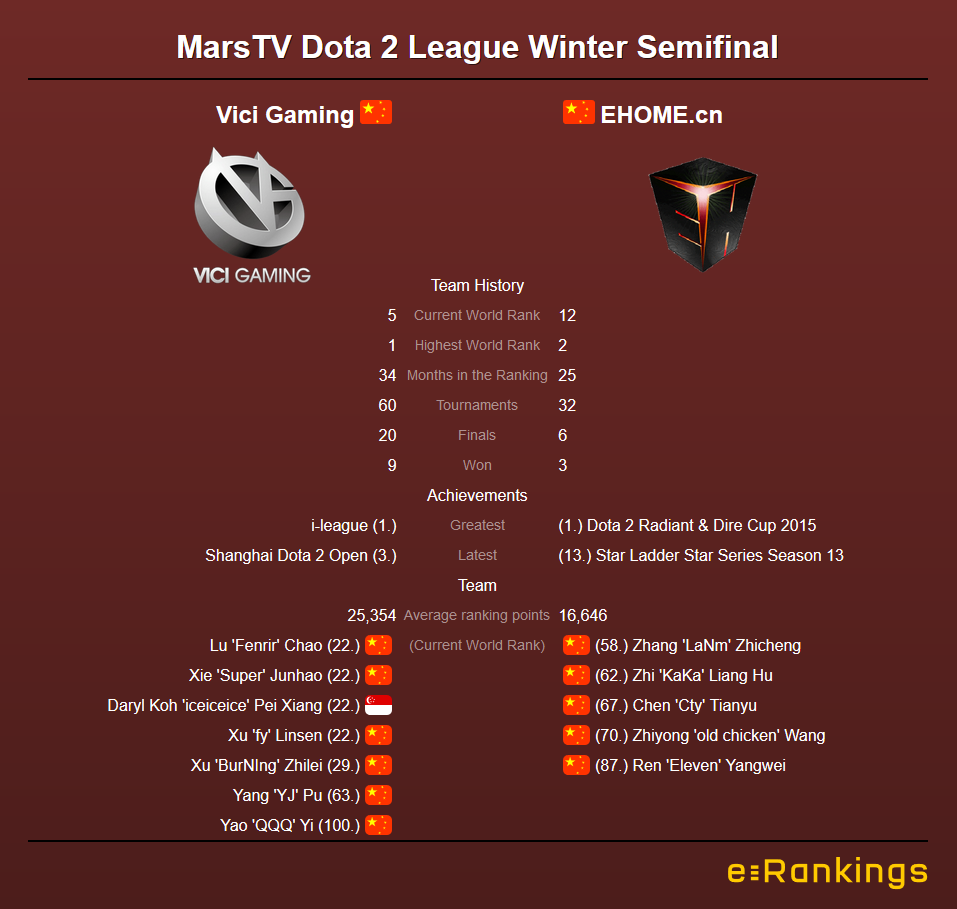 MarsTV Dota League Vici Gaming vs Ehome