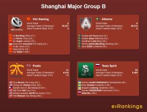 Shanghai Major Group B