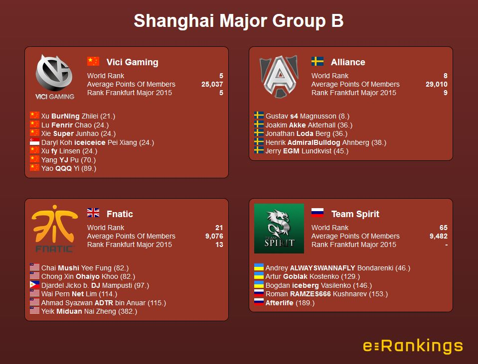 Shanghai Major Group B