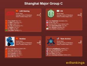 Shanghai Major Group C
