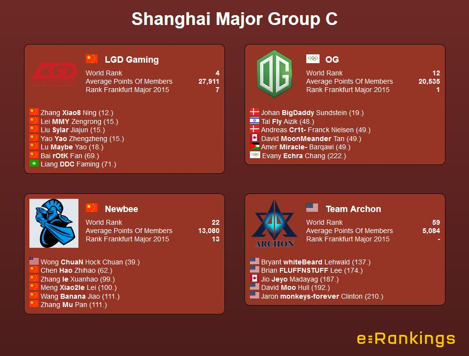 Shanghai Major Group C